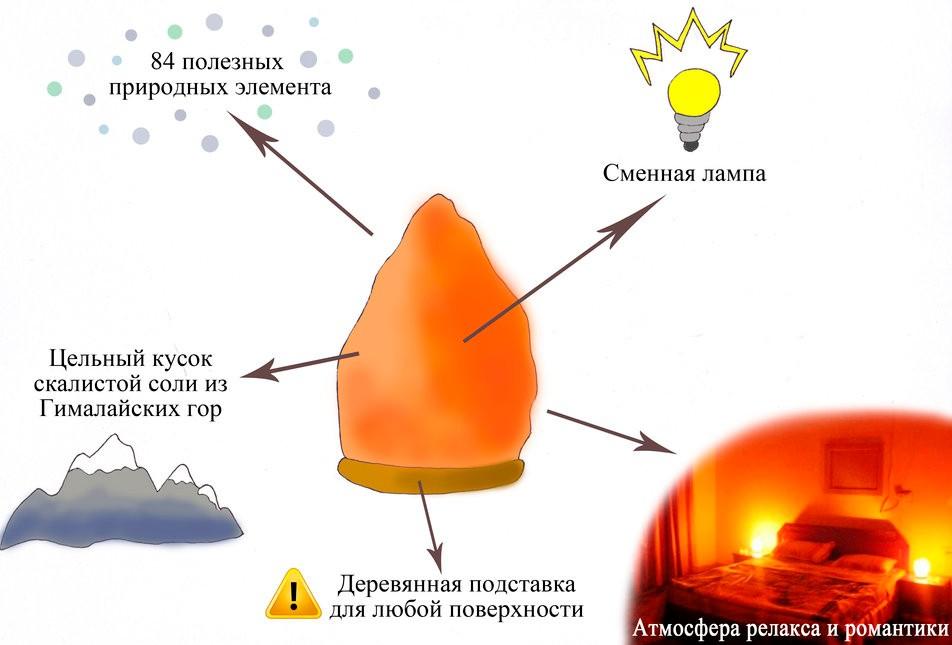Соляная лампа противопоказания